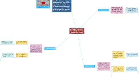 Mind Map: CLASIFICACION DE LAS GENERACIONES DE LOS DERECHOS HUMANOS
