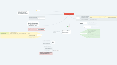 Mind Map: GRUPOS DE DISCUSION