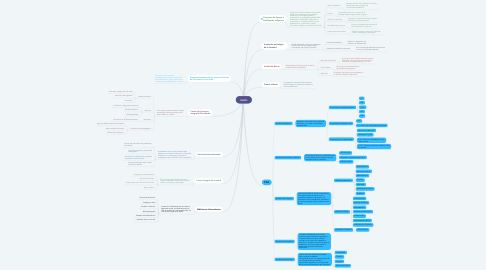 Mind Map: UACH