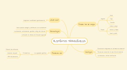 Mind Map: ALIMENTOS TRANSGENICOS
