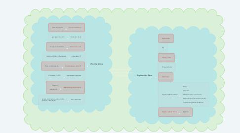 Mind Map: Historia clínica y exploración física en Ginecología