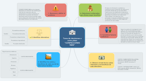 "Mind Map: Toma de decisiones a corto plazo ""CONFECCIONES N&N"""