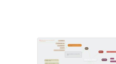 Mind Map: ¿Qué es la Ética?