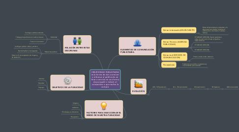 Mind Map: CREATIVIDAD PUBLICITARIA es la forma de dar a conocer o informar al público de un bien o servicio en una forma de persuadir e inducir al consumidor a que realice la compra