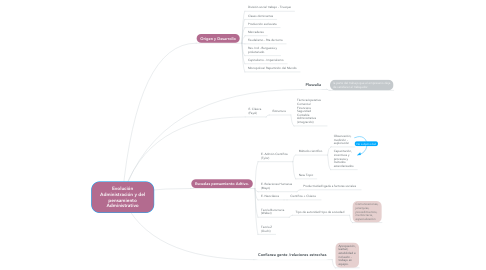Mind Map: Evolución Administración y del pensamiento Administrativo