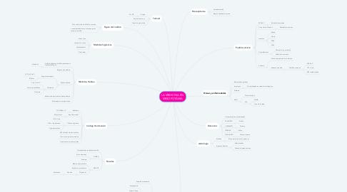 Mind Map: LA MEDICINA EN  MESOPOTÁMIA