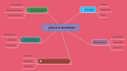 Mind Map: ¿Qué es el aprendizaje?