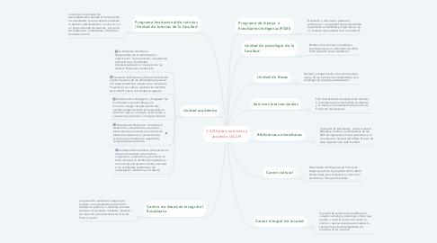 Mind Map: 1.2 Ofertas, servicios y atención UACH
