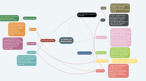 Mind Map: La salud y sus determinantes.