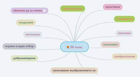 Mind Map: 2б клас