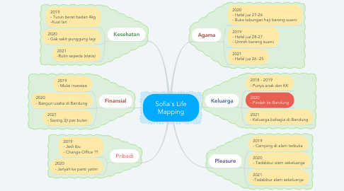 Mind Map: Sofia's Life Mapping