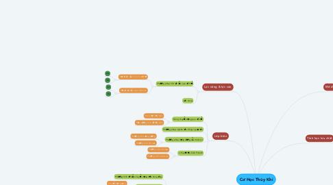 Mind Map: Cơ Học Thủy Khí