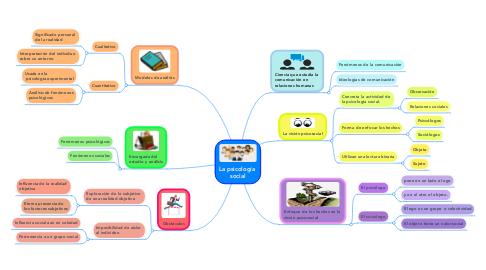 Mind Map: La psicología  social