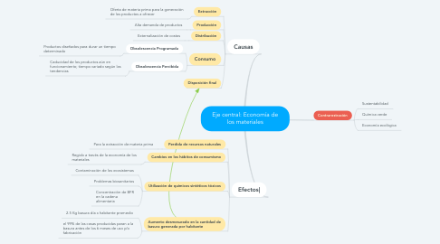 Mind Map: Eje central: Economía de los materiales