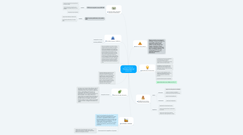 Mind Map: APLICACIÓN DE MÉTODO CIENTÍFICO A EMPRESA MANJAR SECRET BAR