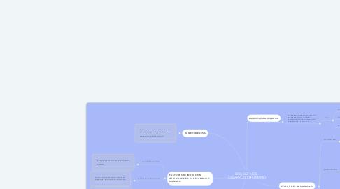 Mind Map: BIOLOGÍA DEL  DESARROLLO HUMANO