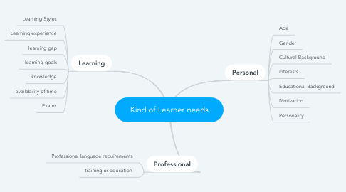 Mind Map: Kind of Learner needs