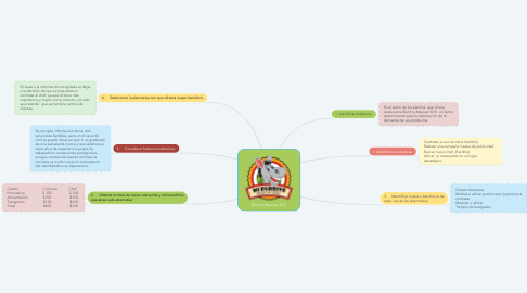 Mind Map: Burritos Mexican Grill