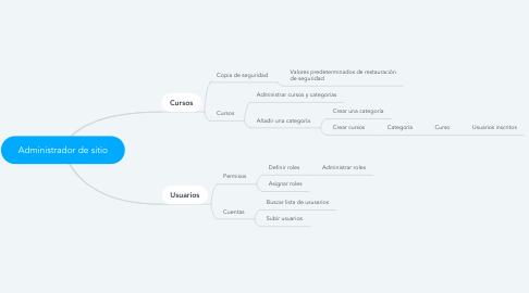 Mind Map: Administrador de sitio