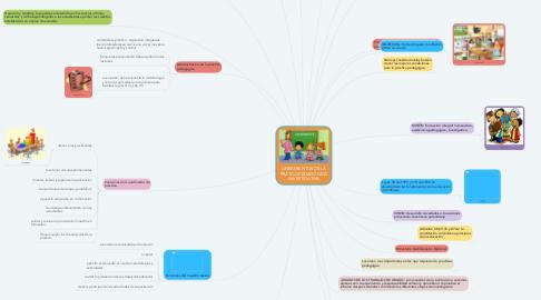 Mind Map: LINEAMIENTOS DE LA PRÁTICA PEDAGÓGICA INVESTIGATIVA