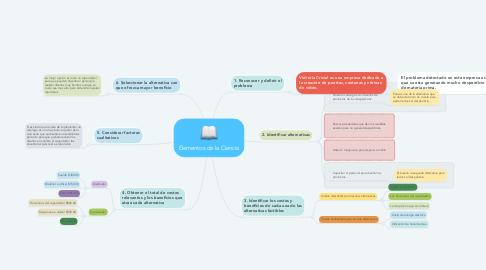Mind Map: Elementos de la Ciencia