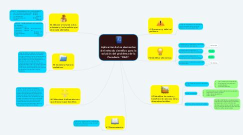 """Mind Map: Aplicación de los elementos del método científico para la solución del problema de la Panadería """"D&S""""."""