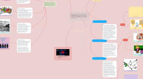 Mind Map: Clasificación de los  Derechos Humanos.