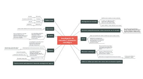 Mind Map: Investigación de mercados y planeación estratégica