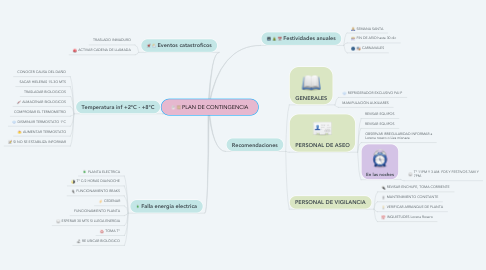 Mind Map: PLAN DE CONTINGENCIA