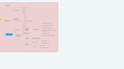 Mind Map: Triada Pedagógica