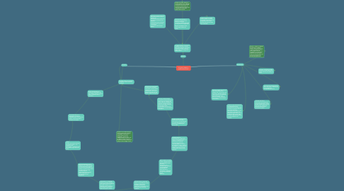 Mind Map: Principios, deberes y prohibiciones Éticos.