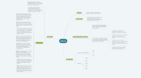 Mind Map: GRECIA