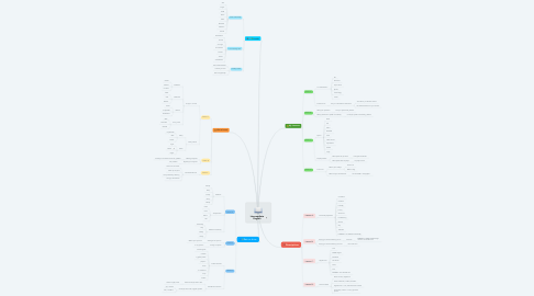 Mind Map: Intermediate English