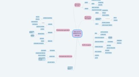 Mind Map: Educación Histórica en el Aula