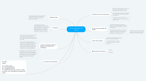 Mind Map: Teoría cuantitativa del dinero