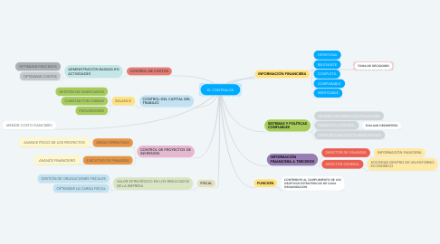 Mind Map: EL CONTRALOR