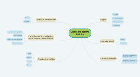 Mind Map: Clases De Norma Jurídica