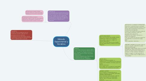 Mind Map: Método Experimental y Variables