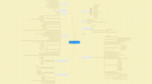 Mind Map: Operating System and Utility Programs