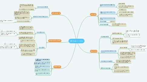 Mind Map: KẾ HOẠCH 1 NĂM