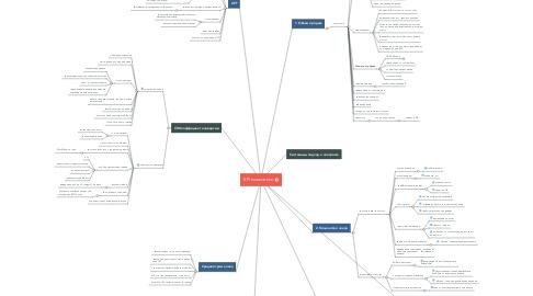 Mind Map: KPI показатели