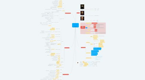 Mind Map: El Aprendizaje