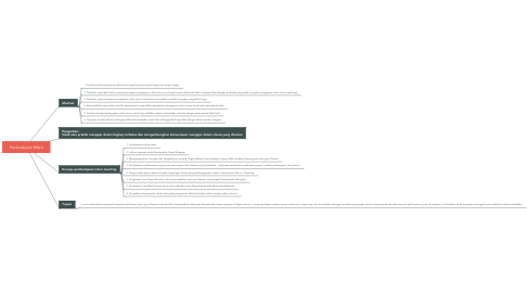 Mind Map: Pembelajaran Mikro