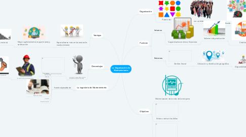 Mind Map: La Organización de Mantenimiento
