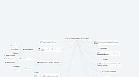 Mind Map: ROMA Y LA NUEVA DIMENSIÓN DEL TURISMO