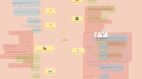 Mind Map: การทำหมันหญิง