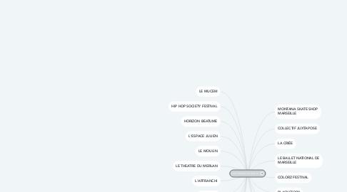 Mind Map: PARTENAIRES ARTZAP TV