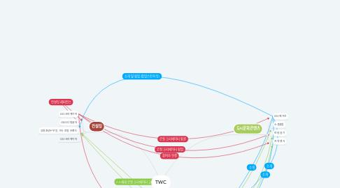 Mind Map: TWC