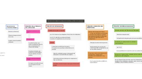 Mind Map: PRINCIPIOS DEL DERECHO LABORAL EN EL SISTEMA JURÍDICO COLOMBIANO