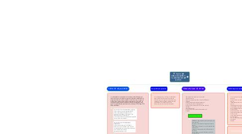 Mind Map: TIPOS DE VELOCIDADES Y TRANSMISION DE DATOS